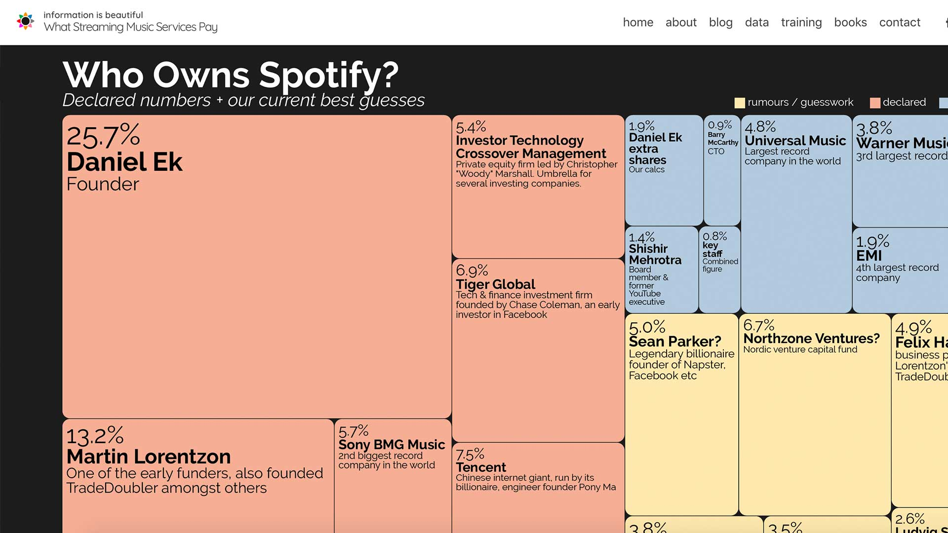 Fairness Rocks News Who owns Spotify?