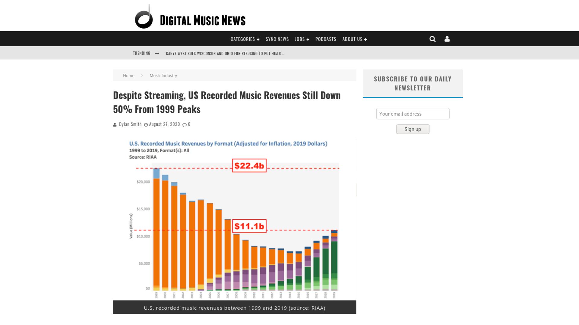 Fairness Rocks News Despite Streaming, US Recorded Music Revenues Still Down 50% From 1999 Peaks